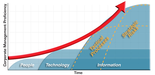 Business Management Proficiency Trend Waves