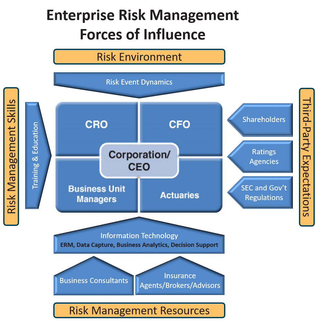 Enterprise Risk Management Forces of Influence Diagram.png